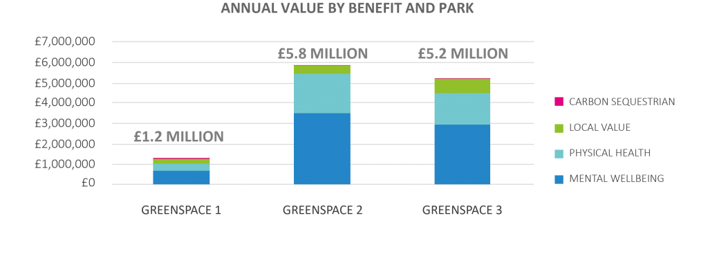 Annual value by benefit and greenspace - demonstrating remarkably low value of Greenspace 1.