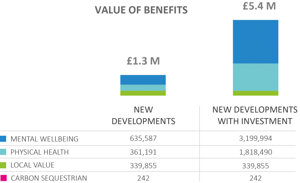 Graph showing value of greenspace benefits delivered by new development alone, and new development plus greenspace improvements